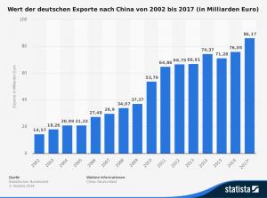 Deutsche Exporte nach China