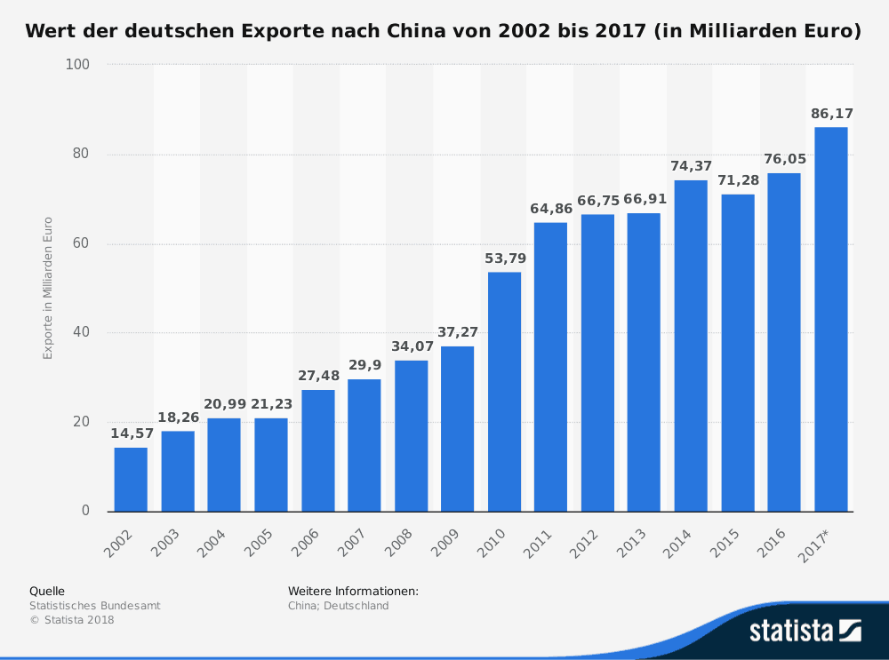 Deutsche Exporte nach China